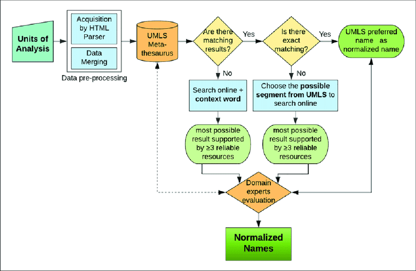What Is Data Normalization And Why Is It Important?